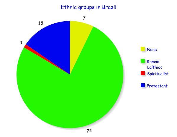 Ljhswasick Religion Graph - The biggest religion